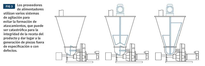 Los proveedores de alimentadores utilizan varios sistemas de agitación para evitar la formación de atascamientos, que puede ser catastrófica para la integridad de la receta del producto y dar lugar a la generación de piezas fuera de especificación o con defectos.