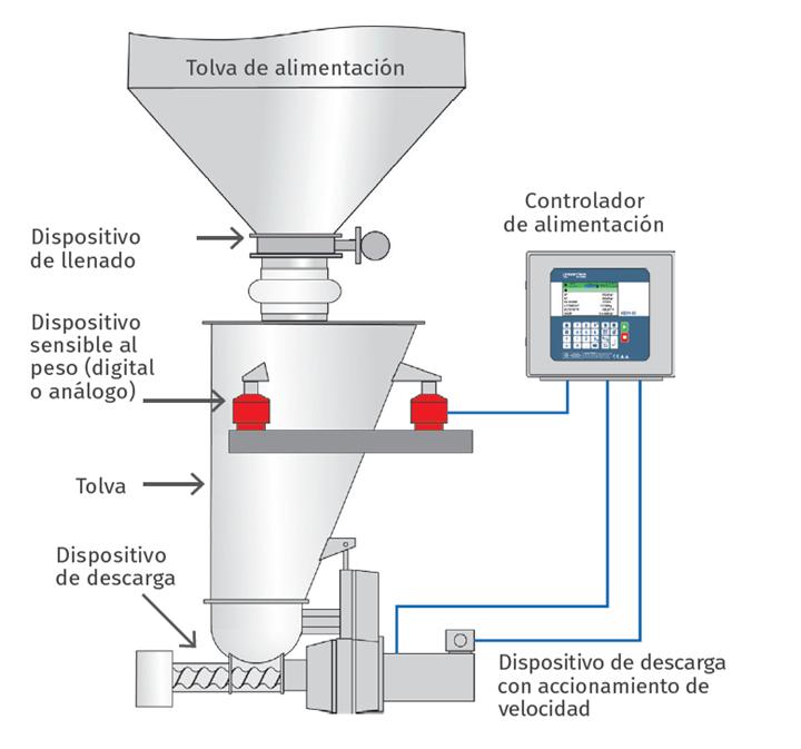 Un operador del alimentador establece la velocidad de alimentación del material (setpoint) y envía información al controlador del alimentador.