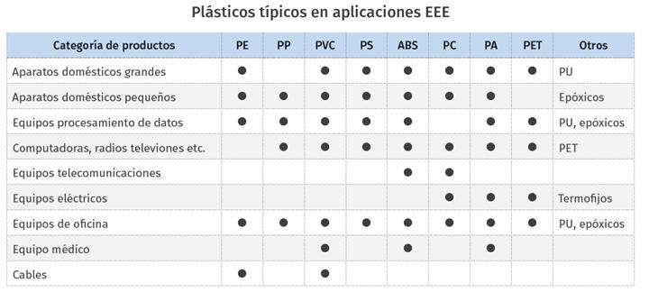 Plásticos típicos en aplicaciones EEE.