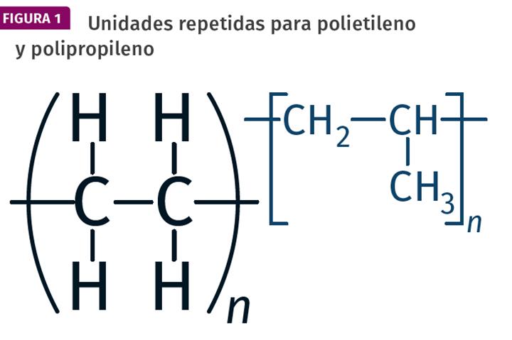 Se muestra aquí la estructura química de las unidades de etileno y propileno que componen las cadenas polimérica
