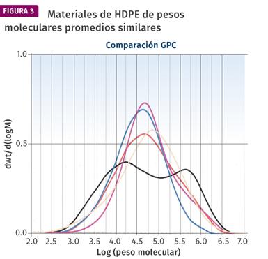 Materiales de HDPE de pesos moleculares promedios similares