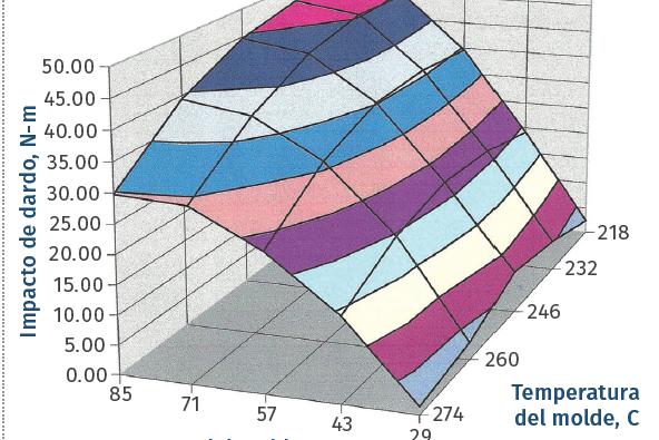 Efecto de la temperatura de fundido y la temperatura del molde en el rendimiento al impacto del ABS