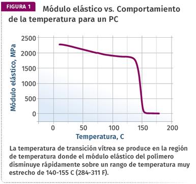 Módulo elástico vs. Comportamiento de la temperatura para un PC.