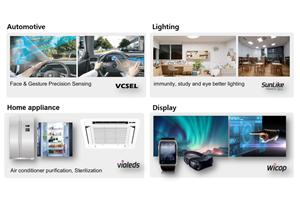 Cuatro soluciones de aplicación que utilizanlas tecnologías LEDde Seoul Semiconductor y Seoul Viosys.
