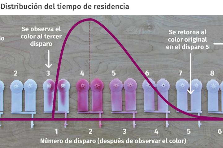 Distribución del tiempo de residencia.