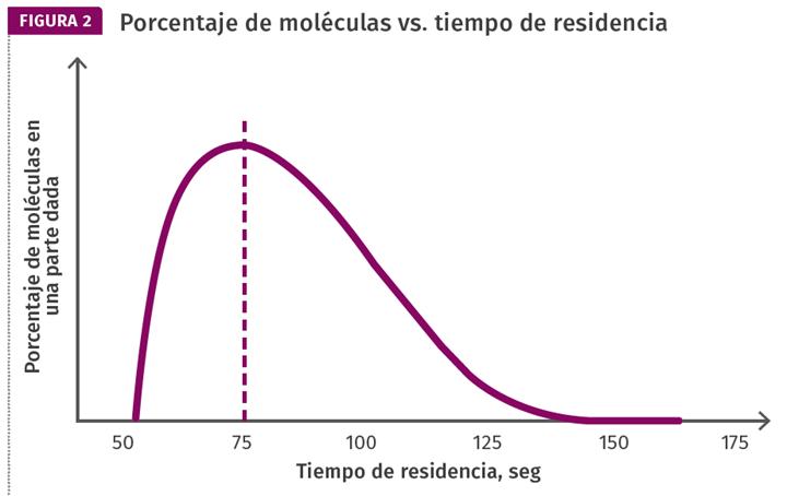 Porcentaje de moléculas vs. tiempo de residencia