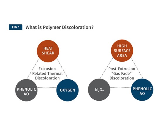 Polymer Discoloration