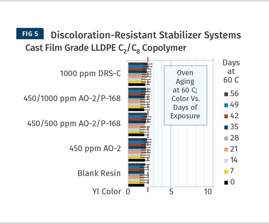Discoloration-Resistant Stabilizer Systems Cast Film Grade LLDPE C2/C8 Copolymer