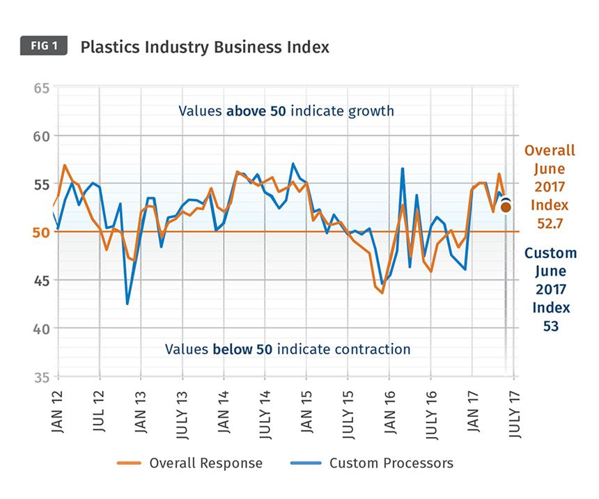 Plastics Industry Business Index