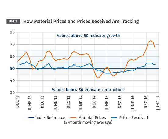 Plastics Material Prices and Prices Received