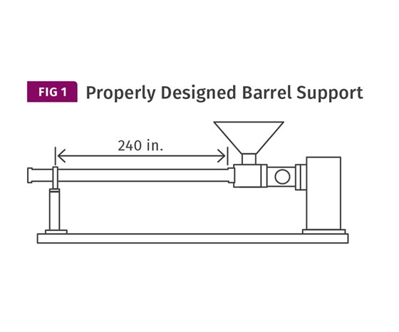 Properly designed extrusion barrel support