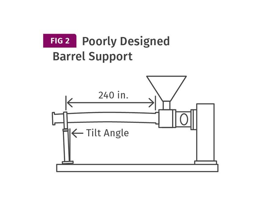 poorly designed barrel support