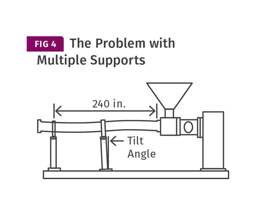 multiple barrel supports for extruders