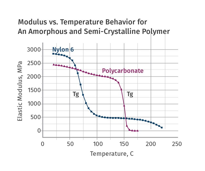 Modulus vs. Temperature Behaviour for an amorphous and semi-crystalline polymer