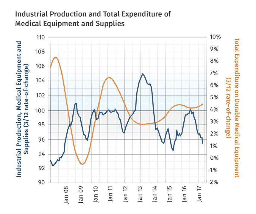 Industrial Production and Total Expenditure of Medical equipment and Supplies