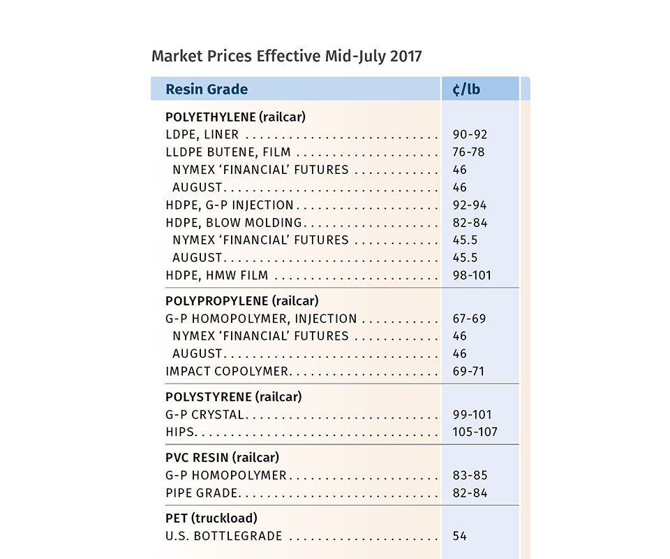 Resin Prices Mid-July 2017