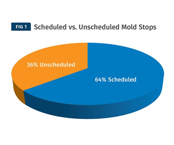 Scheduled vs. unscheduled mold stops.
