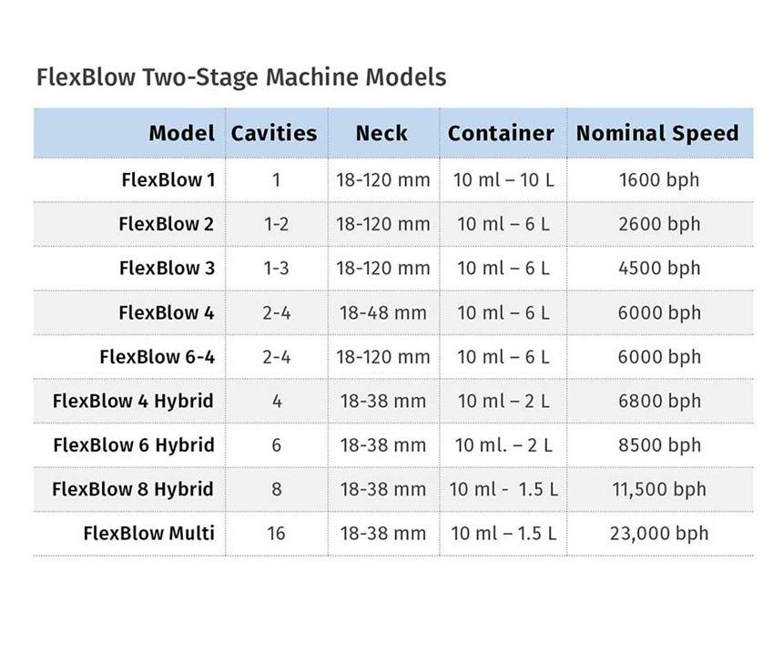 FlexBlow two-stage machine models