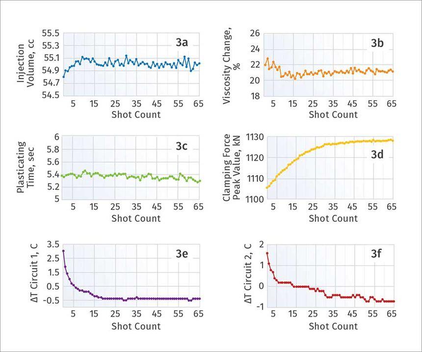 shot by shot parameter measurements