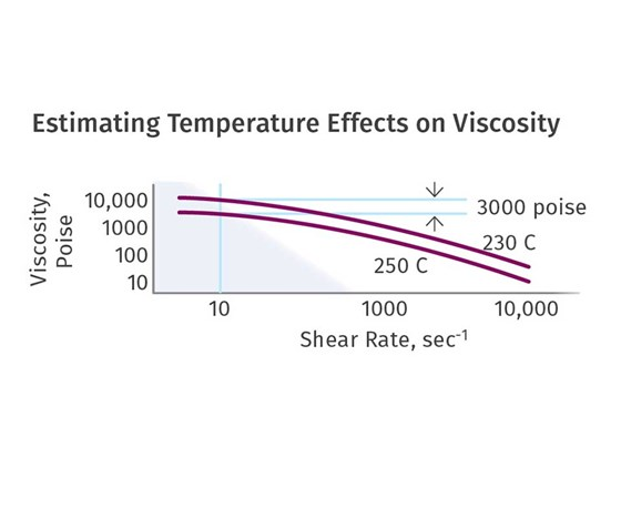 Estimating Temperature Effects on Viscosity