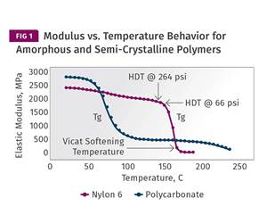 Modulus vs. Temperature Behavior for Amorphous and Semi-Crystalline Polymers