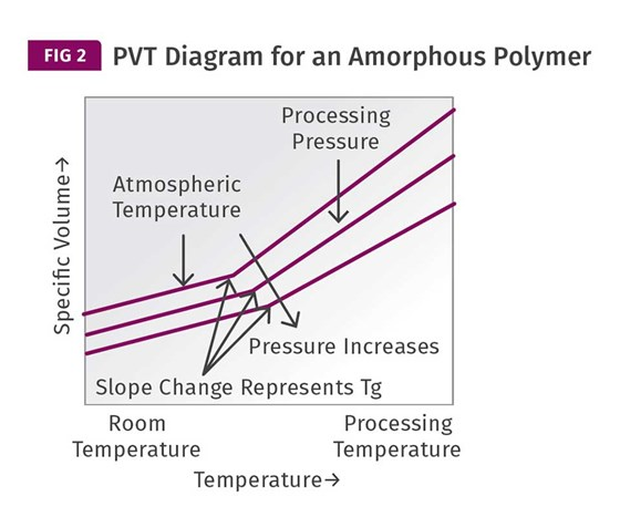 PVT Diagram for Amorphous Polymer