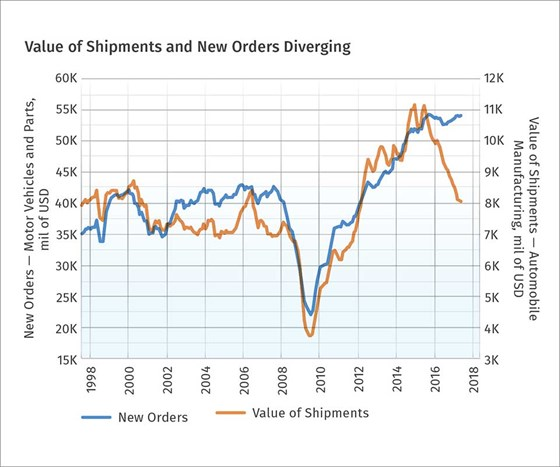 value of new shipments