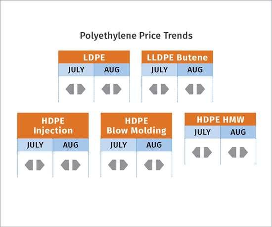 PE resin price trends September 2017