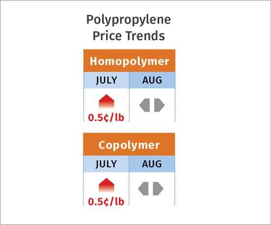 PP resin pricing September 2017