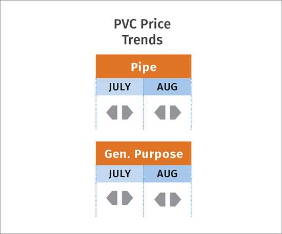 PVC resin pricing trends