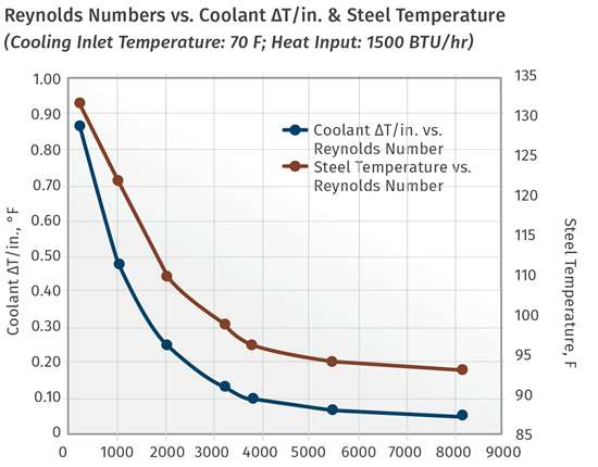 Mold-Cooling Chart