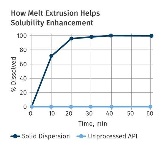 How Melt Extrusion Helps Solubility Enhancement