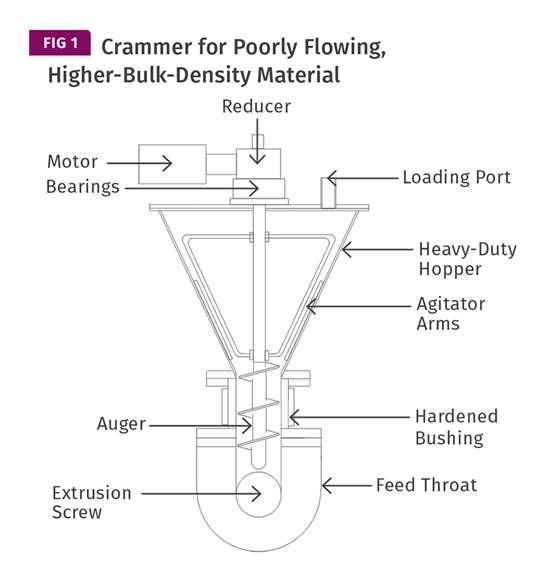 Hopper Crammer