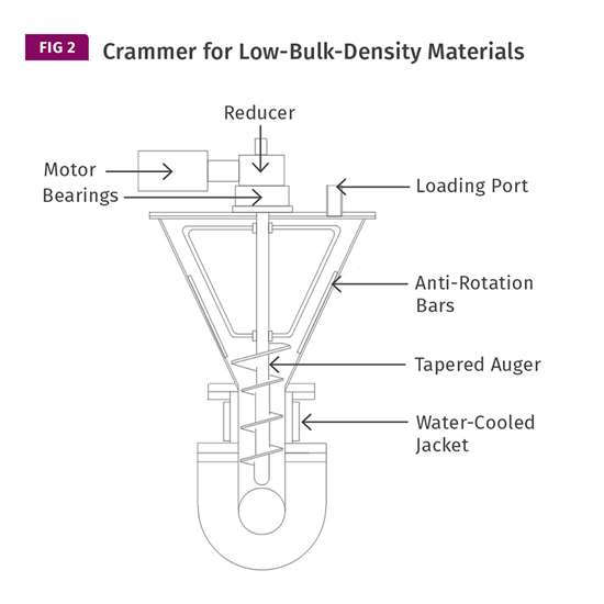 crammer for low-bulk-density materials
