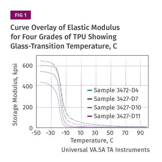 Curve Overlay of Elastic Modulus for Four Grades of TPU Showing Glass-transition Temperature