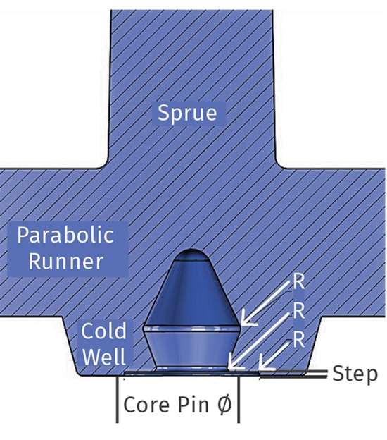 sprue-puller design stripper plate mold