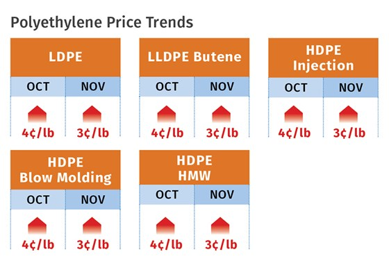 Polyethylene prices
