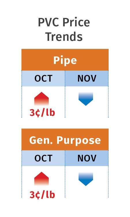 PVC price trends
