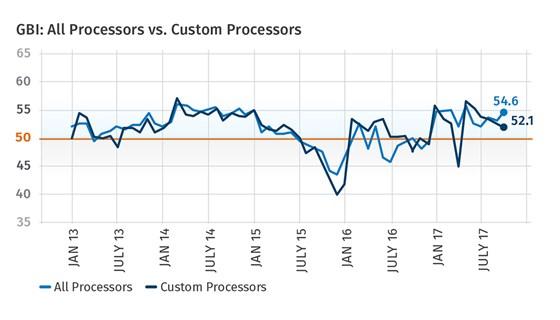 October 2017 Plastics Processing Index
