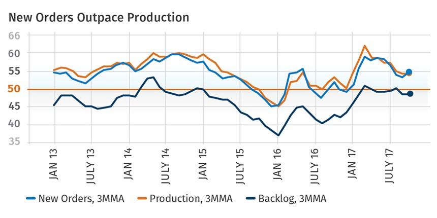 Orders versus production
