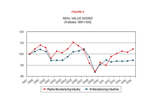 Plastics Industry Association Real Value Added Plastics versus all Manufacturing
