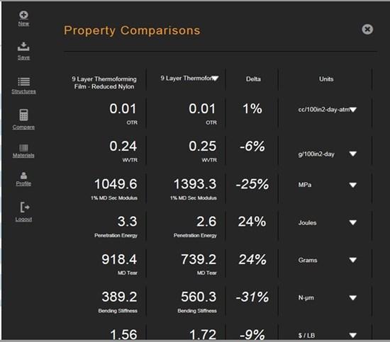Nova Chemicals Bonfire Multilayer Property Predictor (MPP)