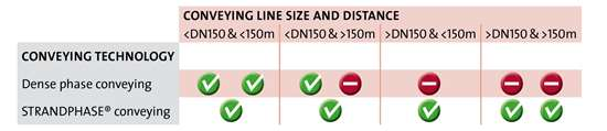 determining conveying line and distance