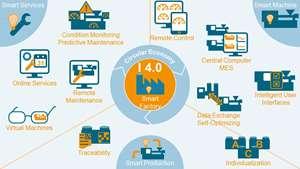 Industry 4.0 VDMA