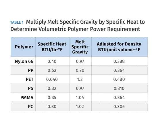 Volumetric Polymer Power Requirement