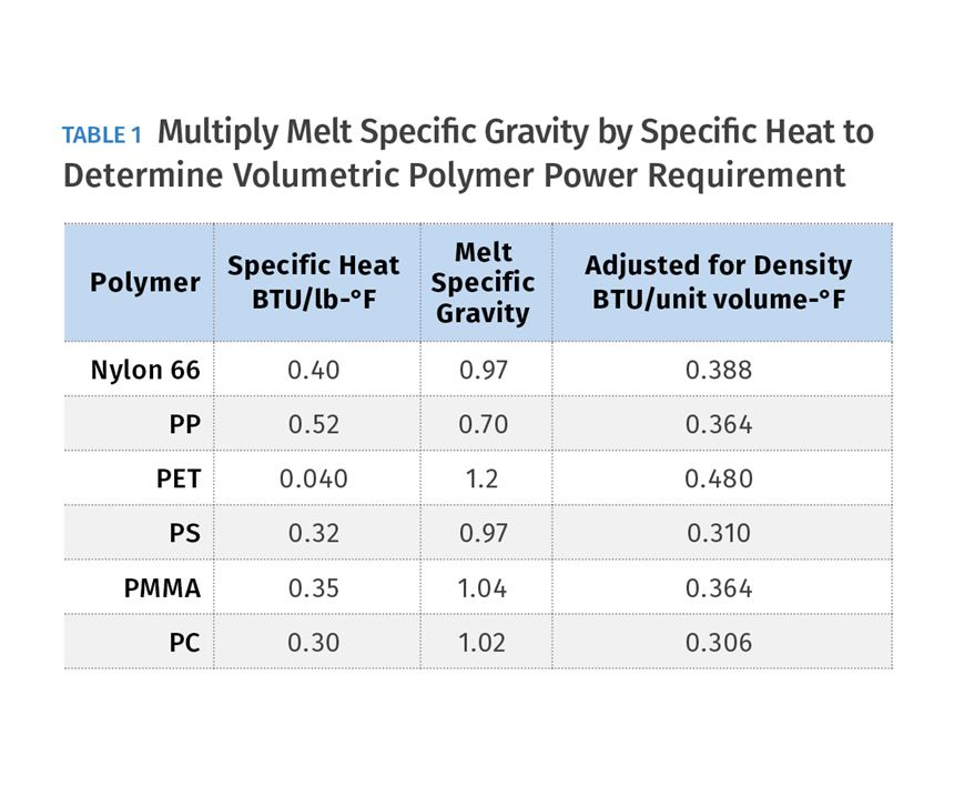 Volumetric Polymer Power Requirement
