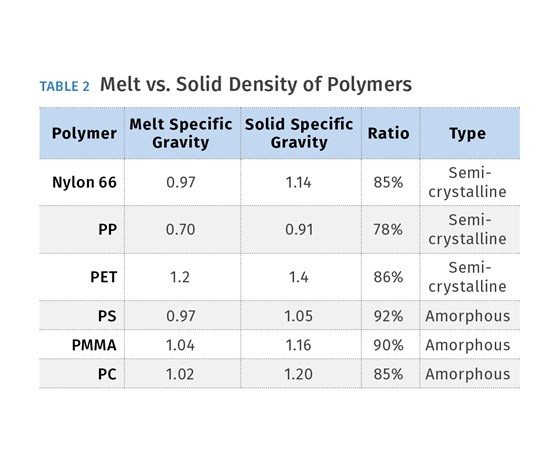 Melt vs. Solid Density of Polymers