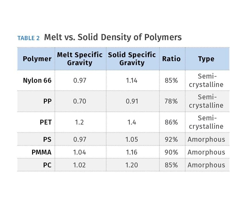 Melt vs. Solid Density of Polymers