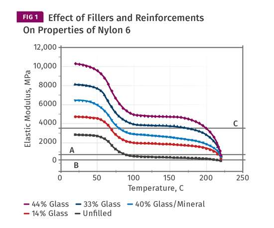 Effect of Fillers and reinforcements on properties of nylon 6