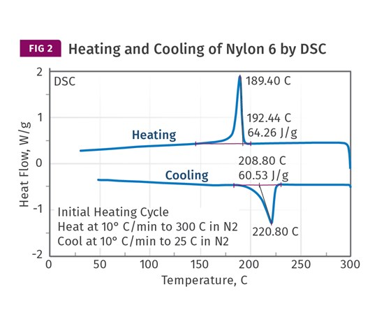 Heating and cooling Nylon 6